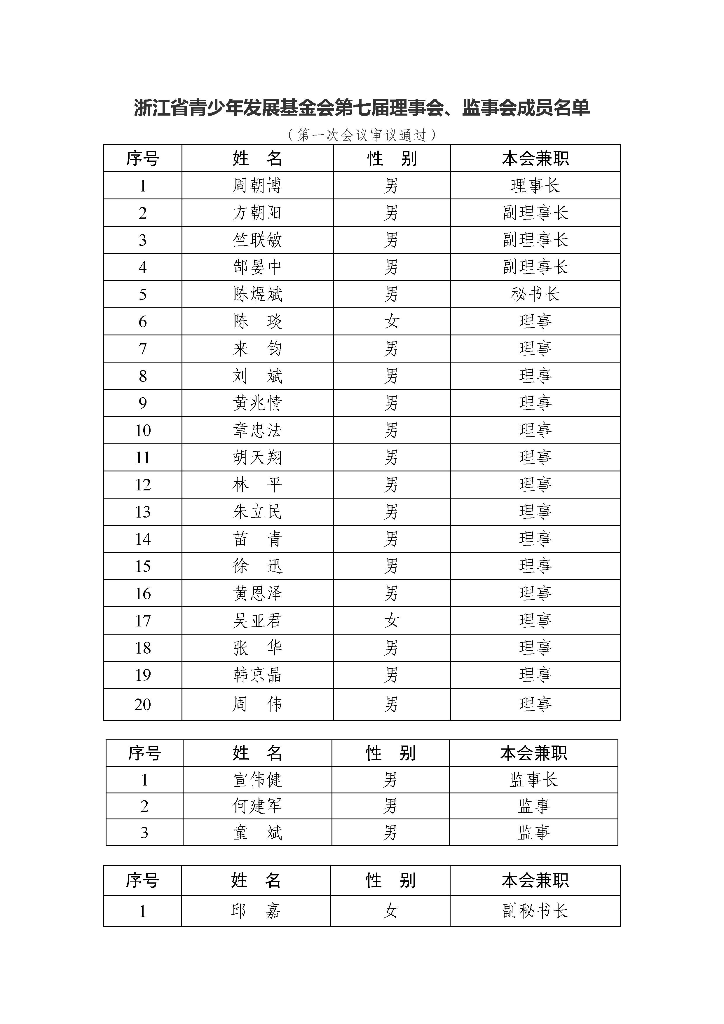 浙江省青少年发展基金会第七届理事会、监事会成员名单.jpg